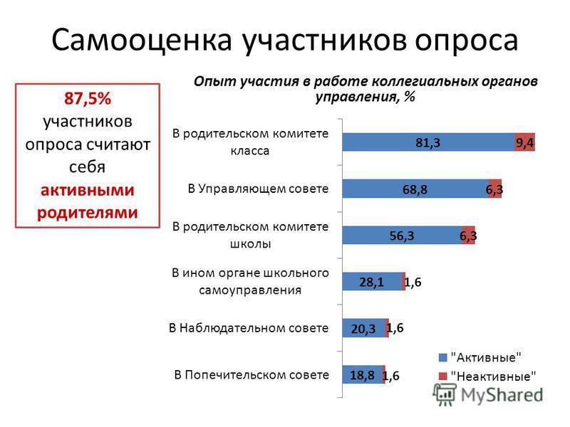 Самооценка участников опроса 87,5% участников опроса считают себя активными родителями Опыт участия в работе коллегиальных органов управления, %