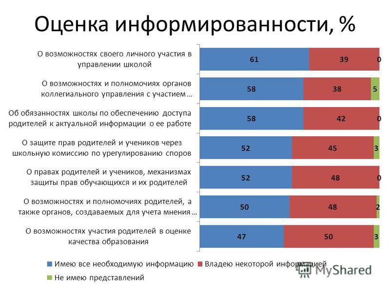 Оценка информированности, %