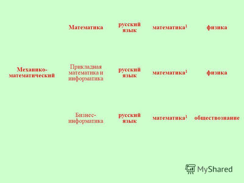 Механико- математический Математика русский язык математика 1 физика Прикладная математика и информатика русский язык математика 1 физика Бизнес- информатика русский язык математика 1 обществознание