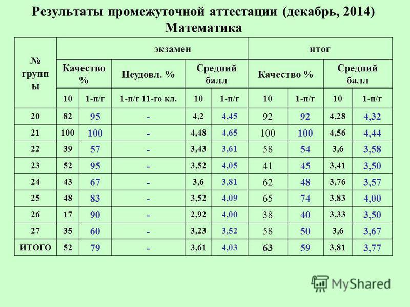 Результаты промежуточной аттестации (декабрь, 2014) Математика групп ы экзамен итог Качество % Неудовл. % Средний балл Качество % Средний балл 101-п/г 1-п/г 11-го кл.101-п/г 101-п/г 101-п/г 2082 95- 4,24,45 92 4,28 4,32 21100 - 4,484,65 100 4,56 4,44