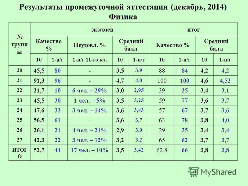 Результаты промежуточной аттестации (декабрь, 2014) Физика групп ы экзамен итог Качество % Неудовл. % Средний балл Качество % Средний балл 101-п/г 1-п/г 11-го кл.101-п/г 101-п/г 101-п/г 20 45,5 80- 3,5 3,9 88844,2 21 91,3 96- 4,7 4,0 100 4,6 4,52 22