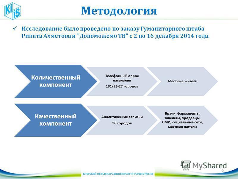 Методология Исследование было проведено по заказу Гуманитарного штаба Рината Ахметова и