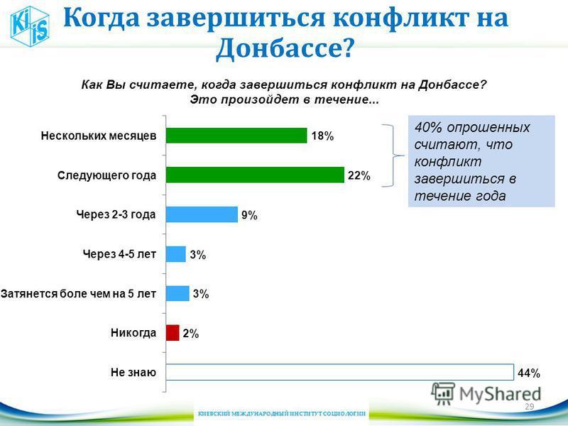Когда завершиться конфликт на Донбассе? 29 40% опрошенных считают, что конфликт завершиться в течение года