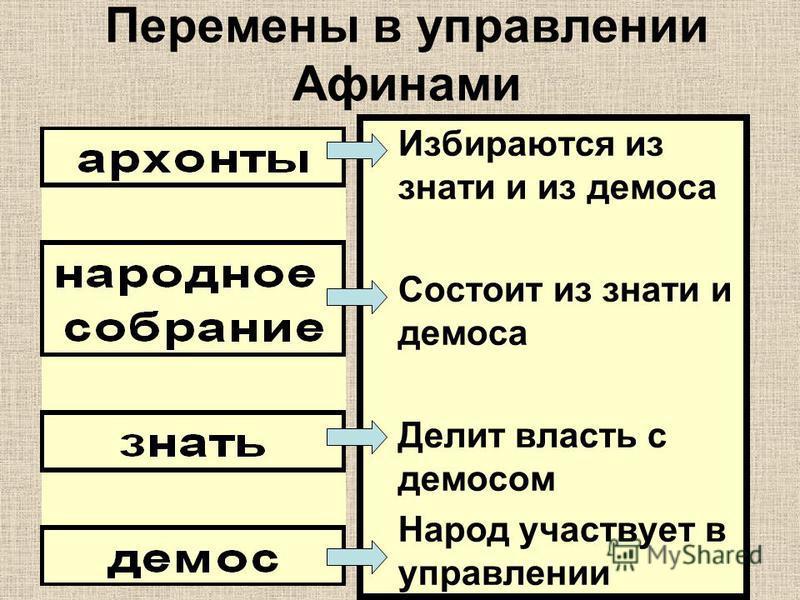Перемены в управлении Афинами Избираются из знати и из демоса Состоит из знати и демоса Делит власть с демосом Народ участвует в управлении