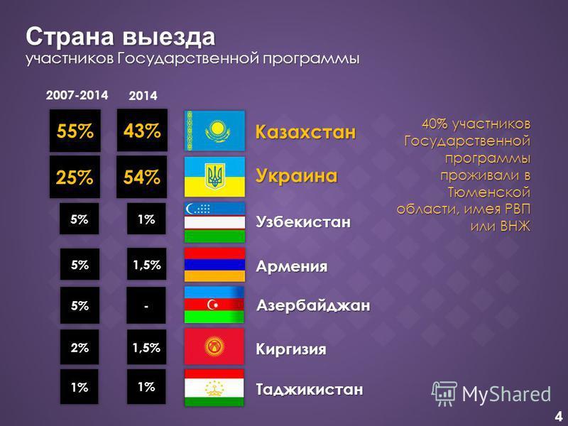 4 40% участников Государственной программы прожиллвали в Тюменской области, имея РВП или ВНЖ Страна выезда участников Государственной программы 2007-2014 Казахстан 43% 54% 1% 1,5% Украина Узбекистан Армения Азербайджан Киргизия Таджикистан 55% 25% 5%