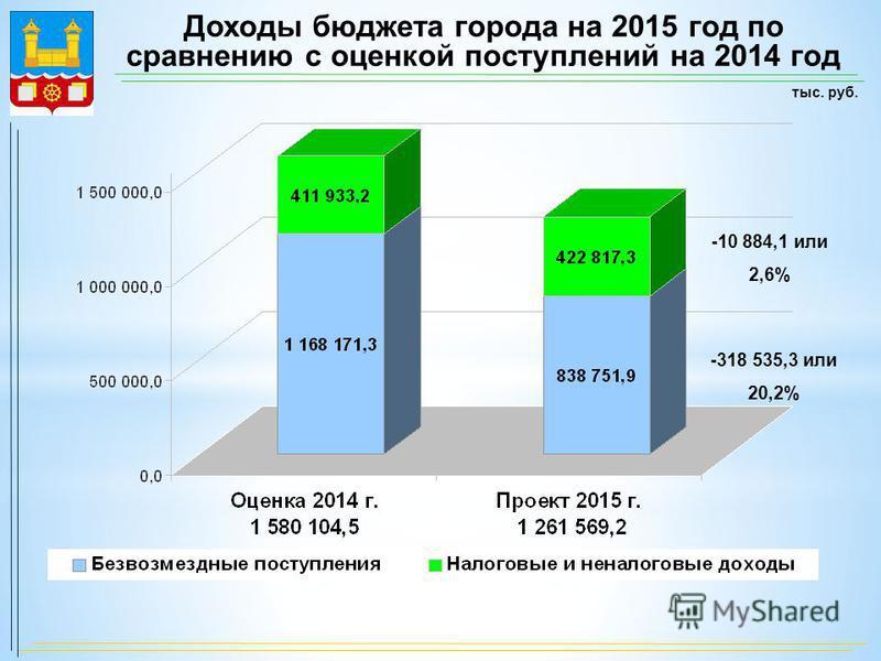 Доходы бюджета города на 2015 год по сравнению с оценкой поступлений на 2014 год -10 884,1 или 2,6% -318 535,3 или 20,2%