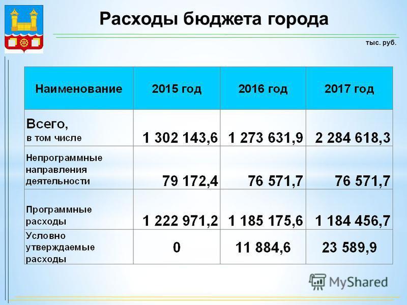 Расходы бюджета города тыс. руб.