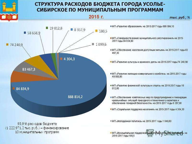 СТРУКТУРА РАСХОДОВ БЮДЖЕТА ГОРОДА УСОЛЬЕ- СИБИРСКОЕ ПО МУНИЦИПАЛЬНЫМ ПРОГРАММАМ тыс. руб.; % 2015 г.