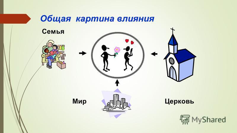 Общая картина влияния Семья Мир Церковь