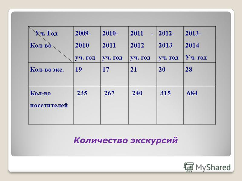 Уч. Год Кол-во 2009- 2010 уч. год 2010- 2011 уч. год 2011 - 2012 уч. год 2012- 2013 уч. год 2013- 2014 Уч. год Кол-во экс.1917212028 Кол-во посетителей 235267240315684 Количество экскурсий 6