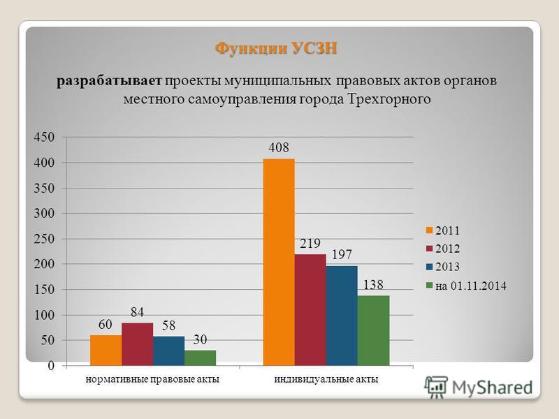 разрабатывает проекты муниципальных правовых актов органов местного самоуправления города Трехгорного