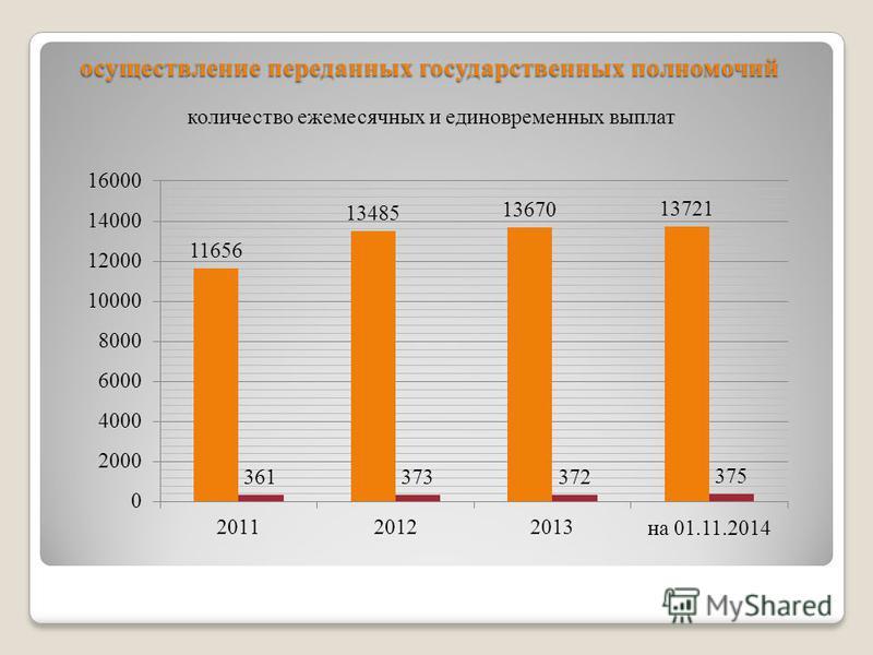 осуществление переданных государственных полномочий количество ежемесячных и единовременных выплат