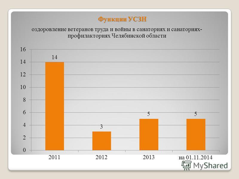 Функции УСЗН оздоровление ветеранов труда и войны в санаториях и санаториях- профилакториях Челябинской области