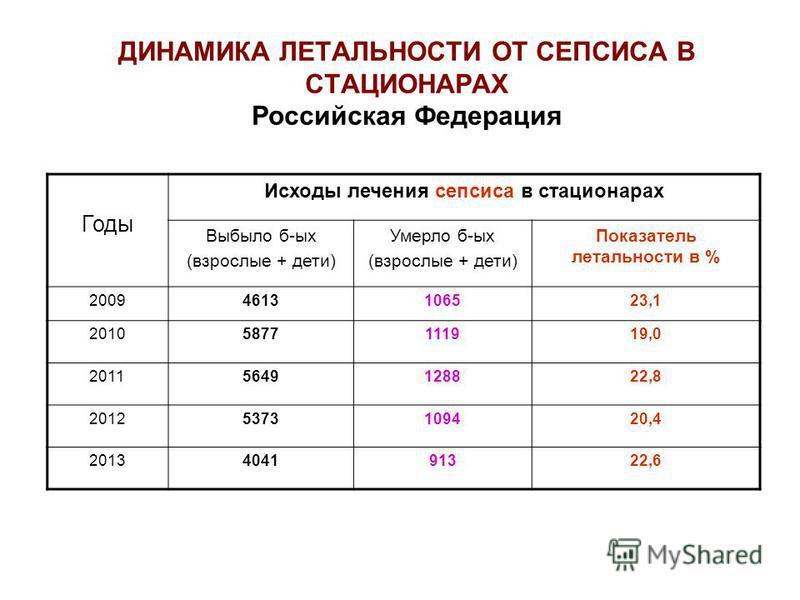 ДИНАМИКА ЛЕТАЛЬНОСТИ ОТ СЕПСИСА В СТАЦИОНАРАХ Российская Федерация Годы Исходы лечения сепсиса в стационарах Выбыло б-ых (взрослые + дети) Умерло б-ых (взрослые + дети) Показатель летальности в % 20094613106523,1 20105877111919,0 20115649128822,8 201
