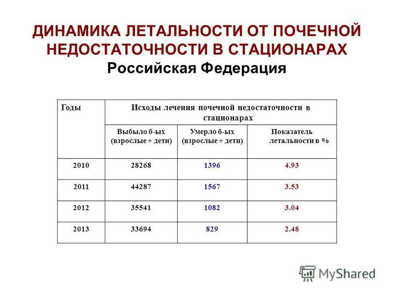 Годы Исходы лечения почечной недостаточности в стационарах Выбыло б-ых (взрослые + дети) Умерло б-ых (взрослые + дети) Показатель летальности в % 20102826813964.93 20114428715673.53 20123554110823.04 2013336948292.48 ДИНАМИКА ЛЕТАЛЬНОСТИ ОТ ПОЧЕЧНОЙ