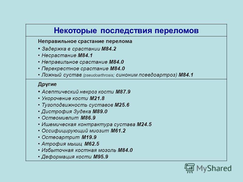 Некоторые последствия переломов Неправильное срастание перелома Задержка в срастании M84.2 Несрастание M84.1 Неправильное срастание M84.0 Перекрестное срастание M84.0 Ложный сустав (pseudoarthrosis ; синоним псевдоартроз) M84.1 Другие Асептический не
