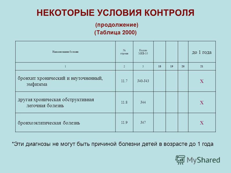 Наименование болезни строки Код по МКБ-10 до 1 года 12318192021 бронхит хронический и неуточненный, эмфизема 11.7J40-J43 Х другая хроническая обструктивная легочная болезнь 11.8J44 Х бронхоэктатическая болезнь 11.9J47 Х НЕКОТОРЫЕ УСЛОВИЯ КОНТРОЛЯ (пр
