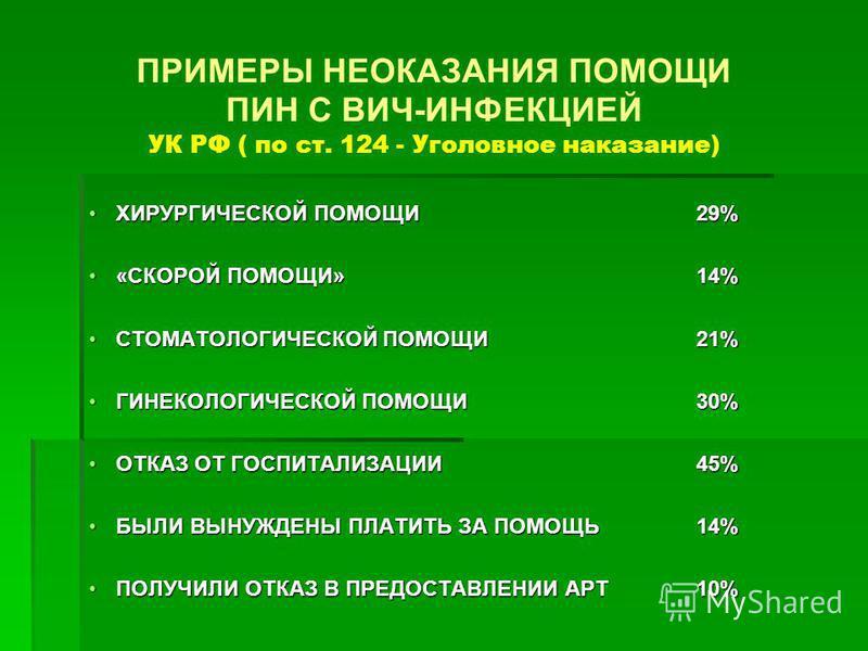ПРИМЕРЫ НЕОКАЗАНИЯ ПОМОЩИ ПИН С ВИЧ-ИНФЕКЦИЕЙ УК РФ ( по ст. 124 - Уголовное наказание) ХИРУРГИЧЕСКОЙ ПОМОЩИ 29%ХИРУРГИЧЕСКОЙ ПОМОЩИ 29% «СКОРОЙ ПОМОЩИ» 14%«СКОРОЙ ПОМОЩИ» 14% СТОМАТОЛОГИЧЕСКОЙ ПОМОЩИ 21%СТОМАТОЛОГИЧЕСКОЙ ПОМОЩИ 21% ГИНЕКОЛОГИЧЕСКОЙ