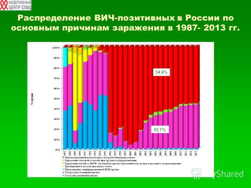 Распределение ВИЧ-позитивных в России по основным причинам заражения в 1987- 2013 гг. 54,9% 43,1%