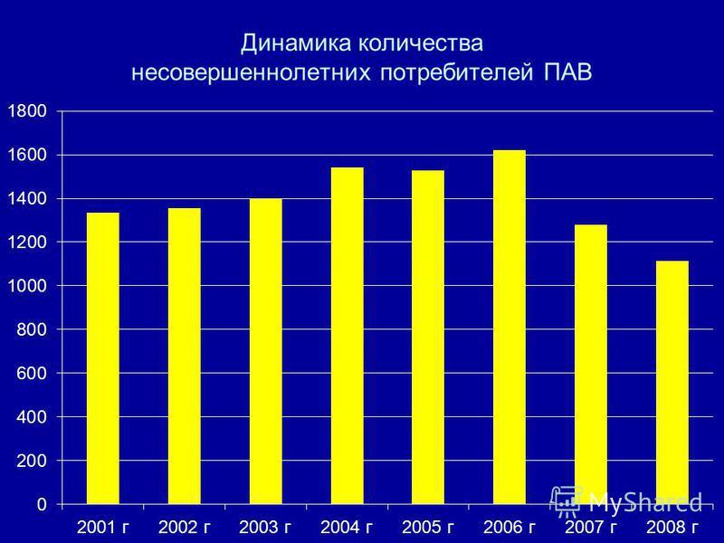 Динамика количества несовершеннолетних потребителей ПАВ