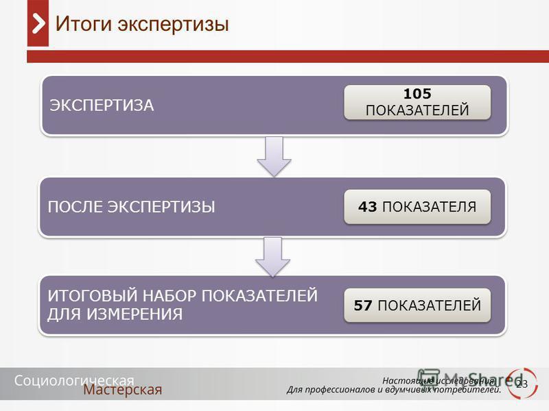 23 Итоги экспертизы ЭКСПЕРТИЗА 105 ПОКАЗАТЕЛЕЙ ПОСЛЕ ЭКСПЕРТИЗЫ 43 ПОКАЗАТЕЛЯ ИТОГОВЫЙ НАБОР ПОКАЗАТЕЛЕЙ ДЛЯ ИЗМЕРЕНИЯ ИТОГОВЫЙ НАБОР ПОКАЗАТЕЛЕЙ ДЛЯ ИЗМЕРЕНИЯ 57 ПОКАЗАТЕЛЕЙ