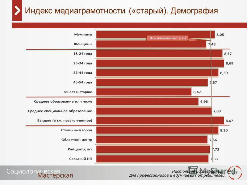 37 Индекс медиаграмотности («старый). Демография