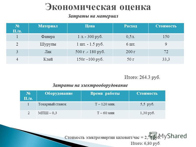 П./п. Материал ЦенаРасход Стоимость 1Фанера 1 л. - 300 руб.0,5 л.150 2Шурупы 1 шт. - 1.5 руб.6 шт.9 3Лак 500 г.- 180 руб.200 г 72 4Клей 150 г –100 руб.50 г 33,3 Затраты на материал Итого: 264.3 руб. П./п. Оборудование Время работы Стоимость 1Токарный