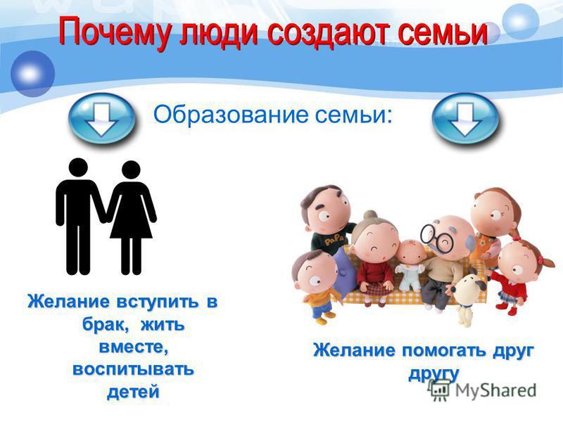 Желание вступить в брак, жить вместе, воспитывать детей Образование семьи: Желание помогать друг другу