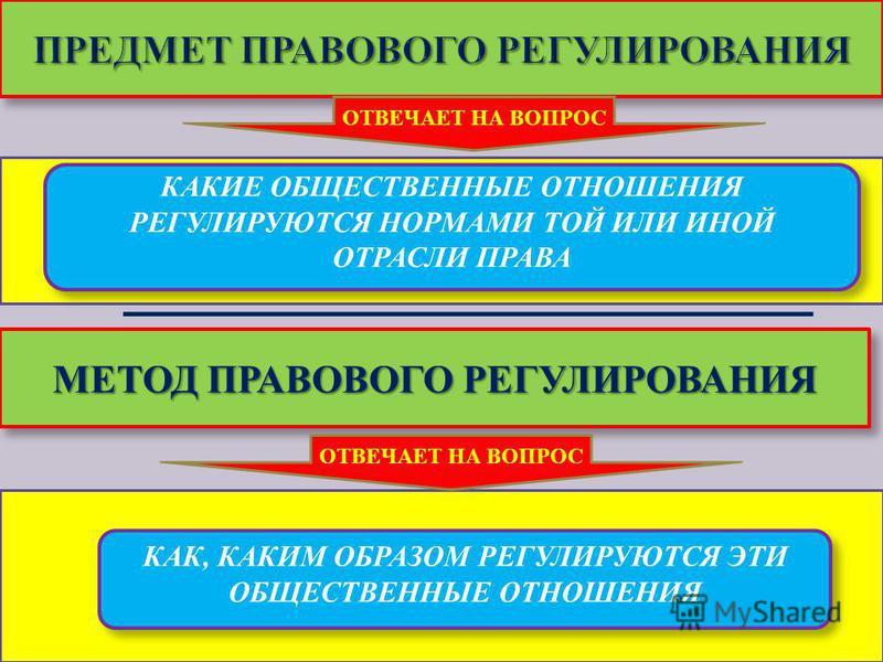 Теория государства и права 18 КАКИЕ ОБЩЕСТВЕННЫЕ ОТНОШЕНИЯ РЕГУЛИРУЮТСЯ НОРМАМИ ТОЙ ИЛИ ИНОЙ ОТРАСЛИ ПРАВА ОТВЕЧАЕТ НА ВОПРОС МЕТОД ПРАВОВОГО РЕГУЛИРОВАНИЯ КАК, КАКИМ ОБРАЗОМ РЕГУЛИРУЮТСЯ ЭТИ ОБЩЕСТВЕННЫЕ ОТНОШЕНИЯ ОТВЕЧАЕТ НА ВОПРОС