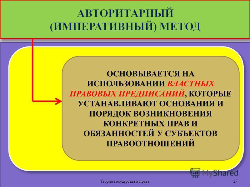 Теория государства и права 27 ОСНОВЫВАЕТСЯ НА ИСПОЛЬЗОВАНИИ ВЛАСТНЫХ ПРАВОВЫХ ПРЕДПИСАНИЙ, КОТОРЫЕ УСТАНАВЛИВАЮТ ОСНОВАНИЯ И ПОРЯДОК ВОЗНИКНОВЕНИЯ КОНКРЕТНЫХ ПРАВ И ОБЯЗАННОСТЕЙ У СУБЪЕКТОВ ПРАВООТНОШЕНИЙ