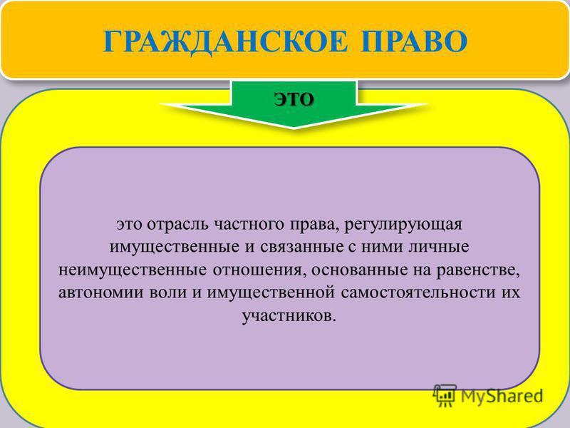 Теория государства и права 33 ГРАЖДАНСКОЕ ПРАВО ЭТОЭТО это отрасль частного права, регулирующая имущественные и связанные с ними личные неимущественные отношения, основанные на равенстве, автономии воли и имущественной самостоятельности их участников