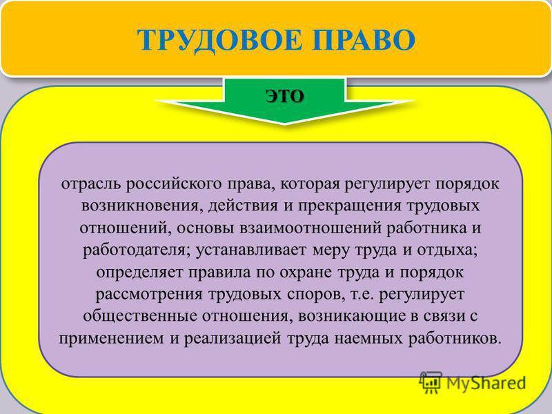 Теория государства и права 34 ТРУДОВОЕ ПРАВО ЭТОЭТО отрасль российского права, которая регулирует порядок возникновения, действия и прекращения трудовых отношений, основы взаимоотношений работника и работодателя; устанавливает меру труда и отдыха; оп