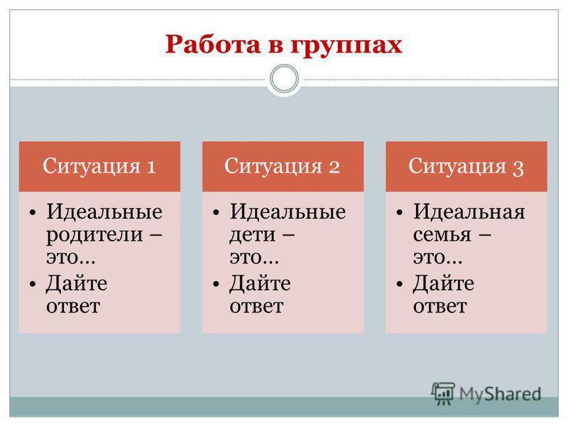 Работа в группах Ситуация 1 Идеальные родители – это… Дайте ответ Ситуация 2 Идеальные дети – это… Дайте ответ Ситуация 3 Идеальная семья – это… Дайте ответ