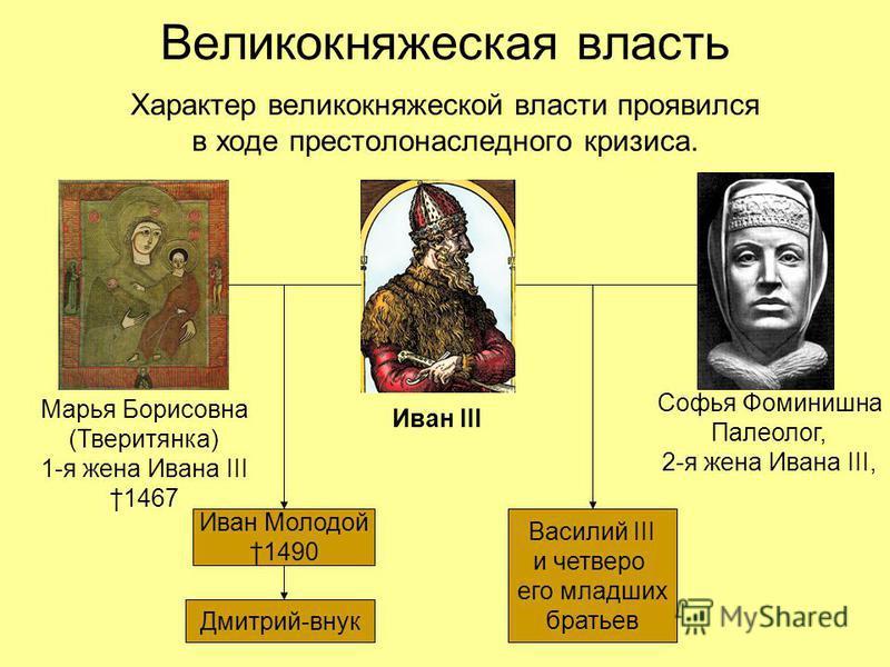 Великокняжеская власть Характер великокняжеской власти проявился в ходе престолонаследного кризиса. Иван III Марья Борисовна (Тверитянка) 1-я жена Ивана III 1467 Софья Фоминишна Палеолог, 2-я жена Ивана III, Иван Молодой 1490 Дмитрий-внук Василий III