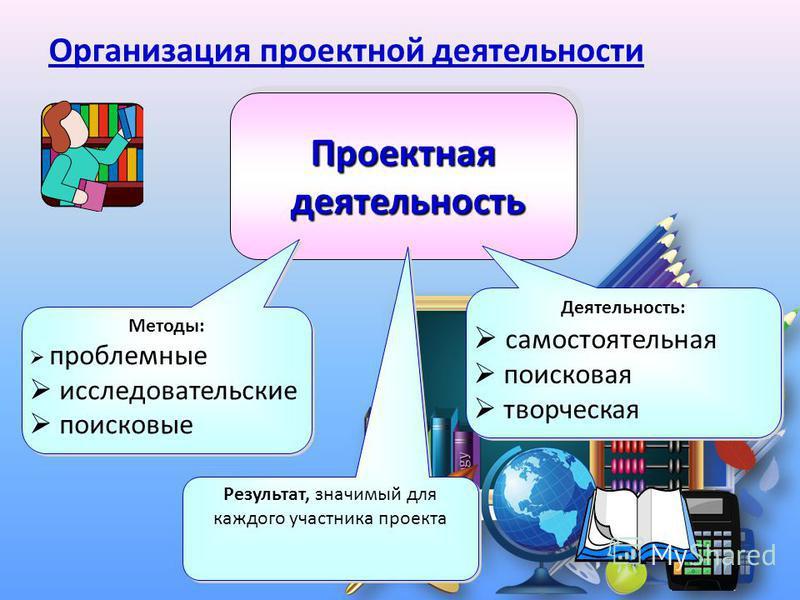 Проектная деятельность деятельность Проектная Методы: проблемные исследовательские поисковые Методы: проблемные исследовательские поисковые Деятельность: самостоятельная поисковая творческая Деятельность: самостоятельная поисковая творческая Результа