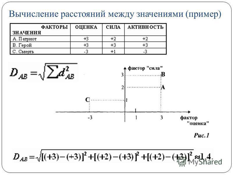 Вычисление расстояний между значениями (пример) +