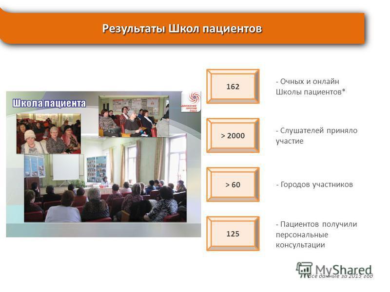 Результаты Школ пациентов 162 - Очных и онлайн Школы пациентов* > 2000 - Слушателей приняло участие > 60 125 - Городов участников - Пациентов получили персональные консультации * Все данные за 2013 год