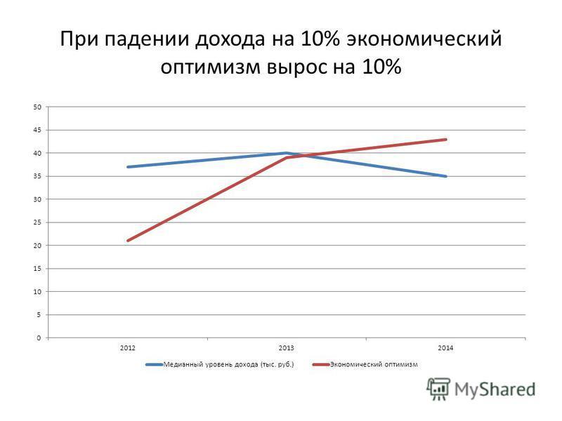 При падении дохода на 10% экономический оптимизм вырос на 10%