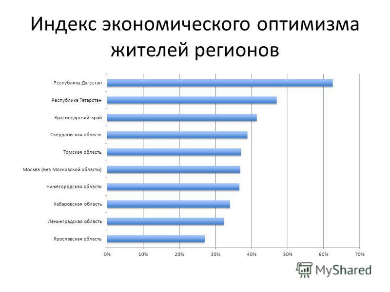 Индекс экономического оптимизма жителей регионов