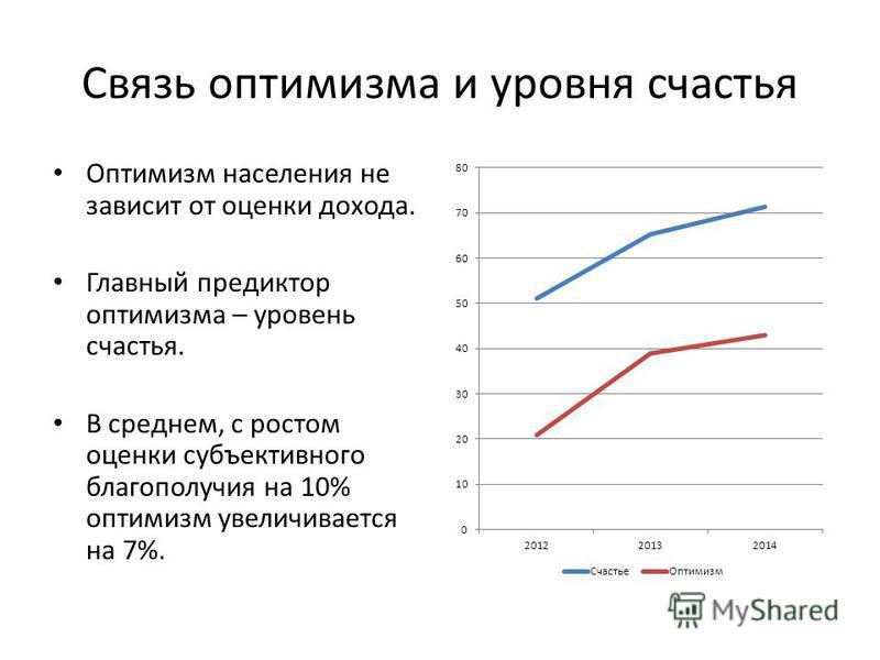 Связь оптимизма и уровня счастья Оптимизм населения не зависит от оценки дохода. Главный предиктор оптимизма – уровень счастья. В среднем, с ростом оценки субъективного благополучия на 10% оптимизм увеличивается на 7%.