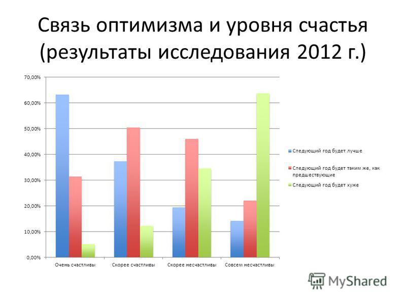 Связь оптимизма и уровня счастья (результаты исследования 2012 г.)