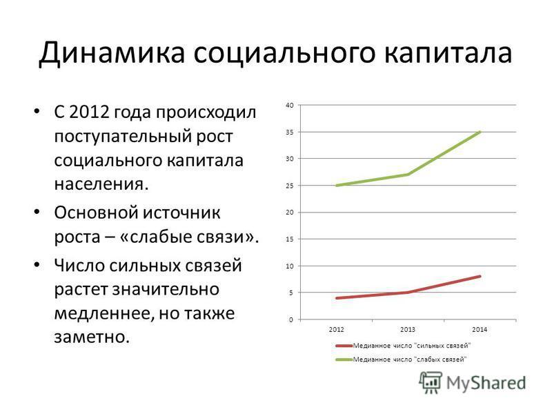 Динамика социального капитала С 2012 года происходил поступательный рост социального капитала населения. Основной источник роста – «слабые связи». Число сильных связей растет значительно медленнее, но также заметно.
