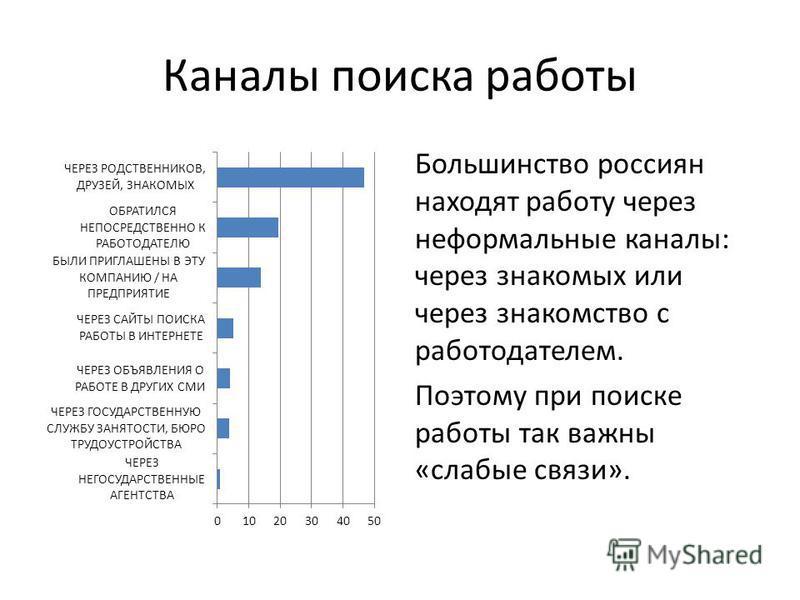 Каналы поиска работы Большинство россиян находят работу через неформальные каналы: через знакомых или через знакомство с работодателем. Поэтому при поиске работы так важны «слабые связи».