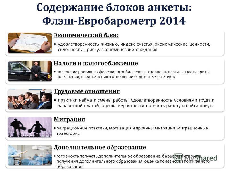 Содержание блоков анкеты: Флэш-Евробарометр 2014 Экономический блок удовлетворенность жизнью, индекс счастья, экономические ценности, склонность к риску, экономические ожидания Налоги и налогообложение поведение россиян в сфере налогообложения, готов
