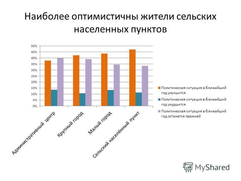 Наиболее оптимистичны жители сельских населенных пунктов