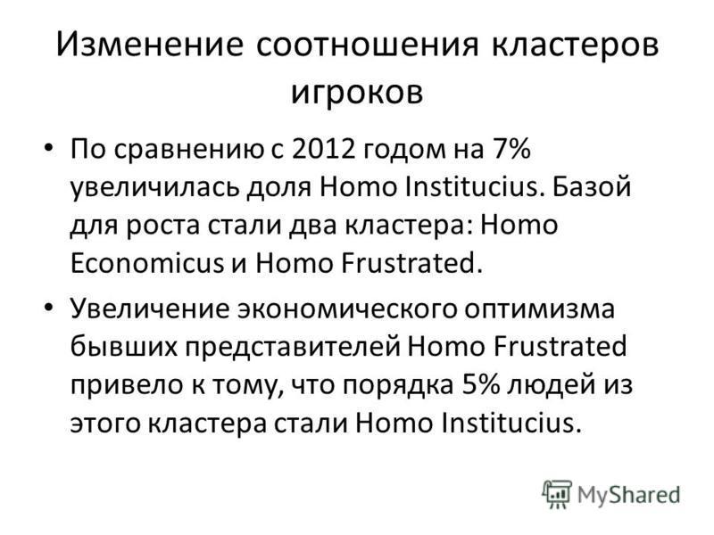 Изменение соотношения кластеров игроков По сравнению с 2012 годом на 7% увеличилась доля Homo Institucius. Базой для роста стали два кластера: Homo Economicus и Homo Frustrated. Увеличение экономического оптимизма бывших представителей Homo Frustrate
