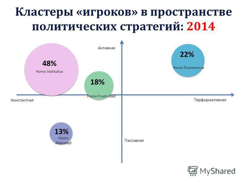 Перформативная Константная Активная Пассивная 18% 48% 13% 22% Homo Economicus Homo Institutius Homo Frustrated Homo Alienated Кластеры «игроков» в пространстве политических стратегий: 2014