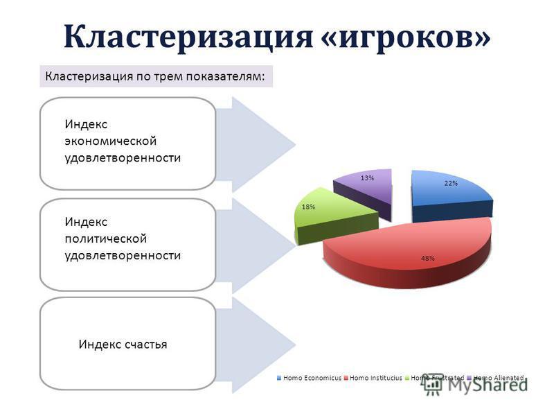 Кластеризация «игроков» Кластеризация по трем показателям: Индекс экономической удовлетворенности Индекс политической удовлетворенности Индекс счастья 30% 16% 29% 25%