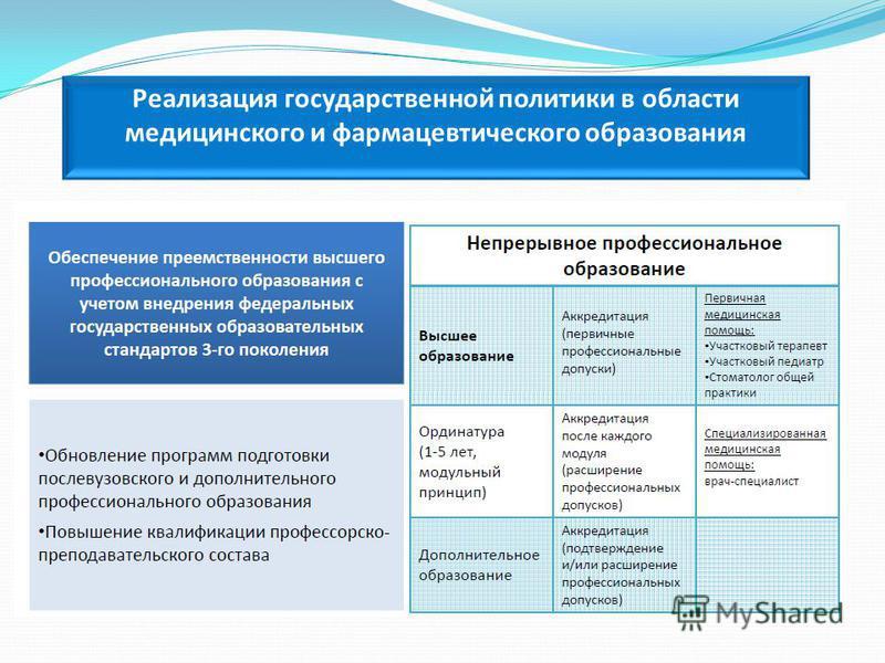 Реализация государственной политики в области медицинского и фармацевтического образования