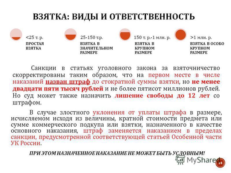 ПРОСТАЯ ВЗЯТКА 1 млн. р. не менее двадцати пяти тысяч рублей Санкции в статьях уголовного закона за взяточничество скорректированы таким образом, что на первом месте в числе наказаний назван штраф до стократной суммы взятки, но не менее двадцати пяти